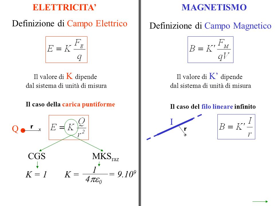 = 9.10 9 ELETTRICITAMAGNETISMO Definizione di Campo Elettrico Definizione di Campo Magnetico Il valore di K dipende dal sistema di unità di misura Il