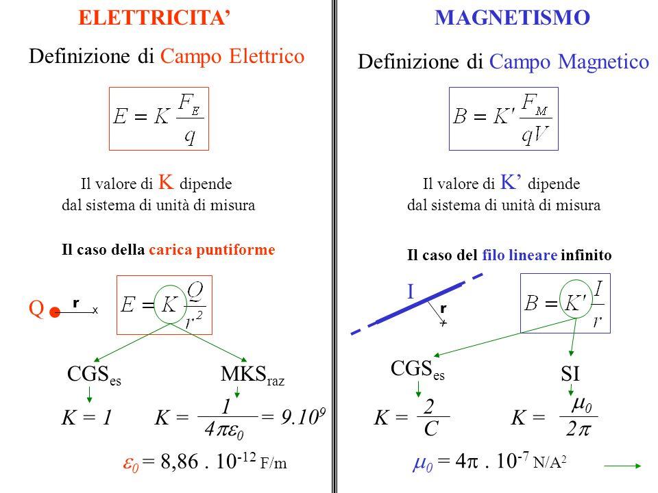 ELETTRICITAMAGNETISMO Definizione di Campo Elettrico Definizione di Campo Magnetico Il valore di K dipende dal sistema di unità di misura Il valore di