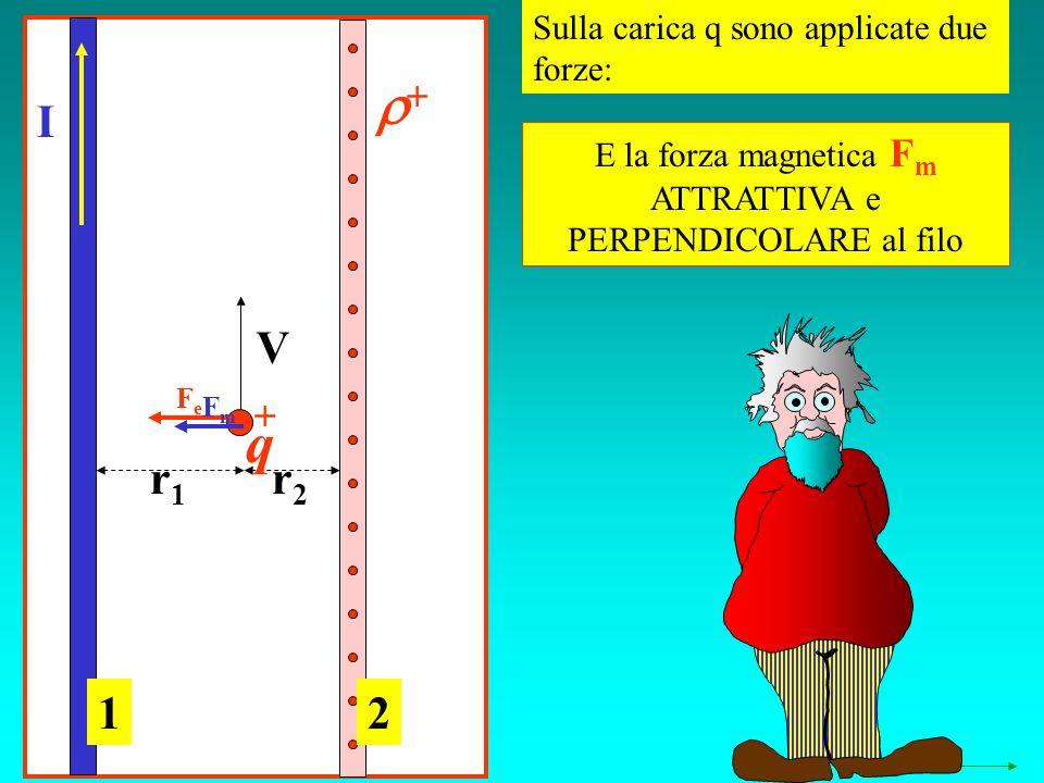 Sulla carica q sono applicate due forze: I V r1r1 r2r2 12 E la forza magnetica F m ATTRATTIVA e PERPENDICOLARE al filo FeFe FmFm q