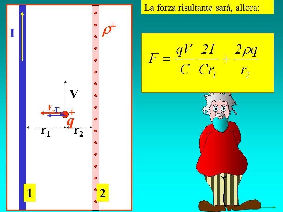 La forza risultante sarà, allora: I V r1r1 r2r2 12 FeFe FmFm q