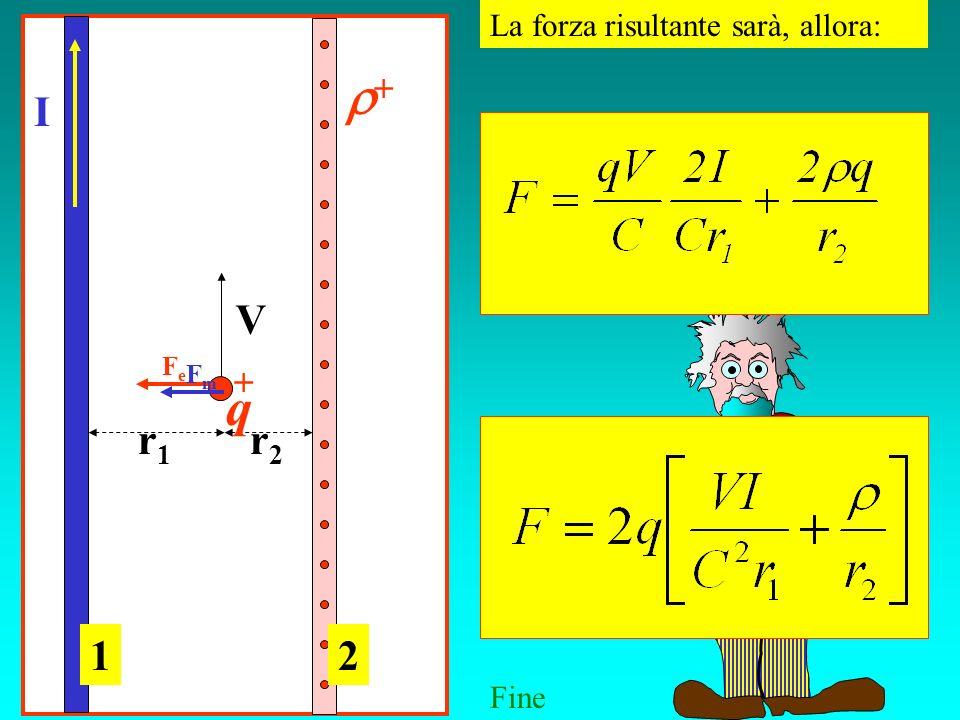 La forza risultante sarà, allora: I V r1r1 r2r2 12 FeFe FmFm q Fine