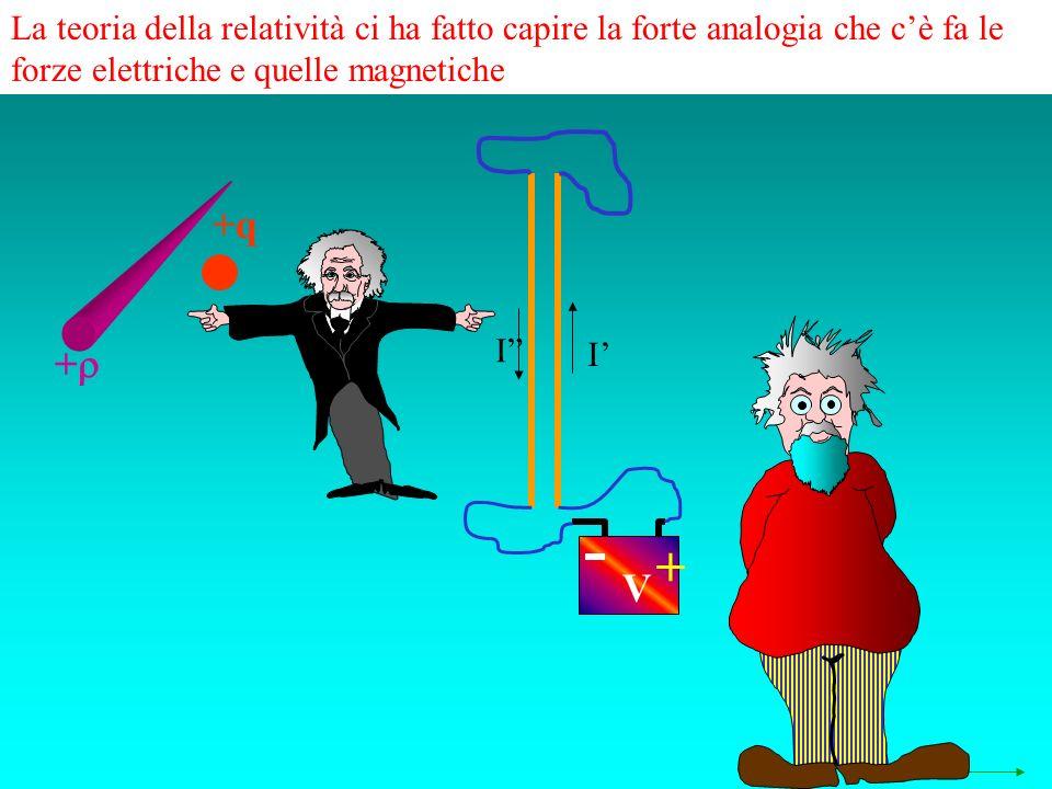 La teoria della relatività ci ha fatto capire la forte analogia che cè fa le forze elettriche e quelle magnetiche + +q + V I I