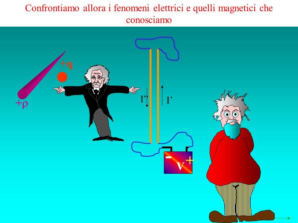 Confrontiamo allora i fenomeni elettrici e quelli magnetici che conosciamo + +q + V I I