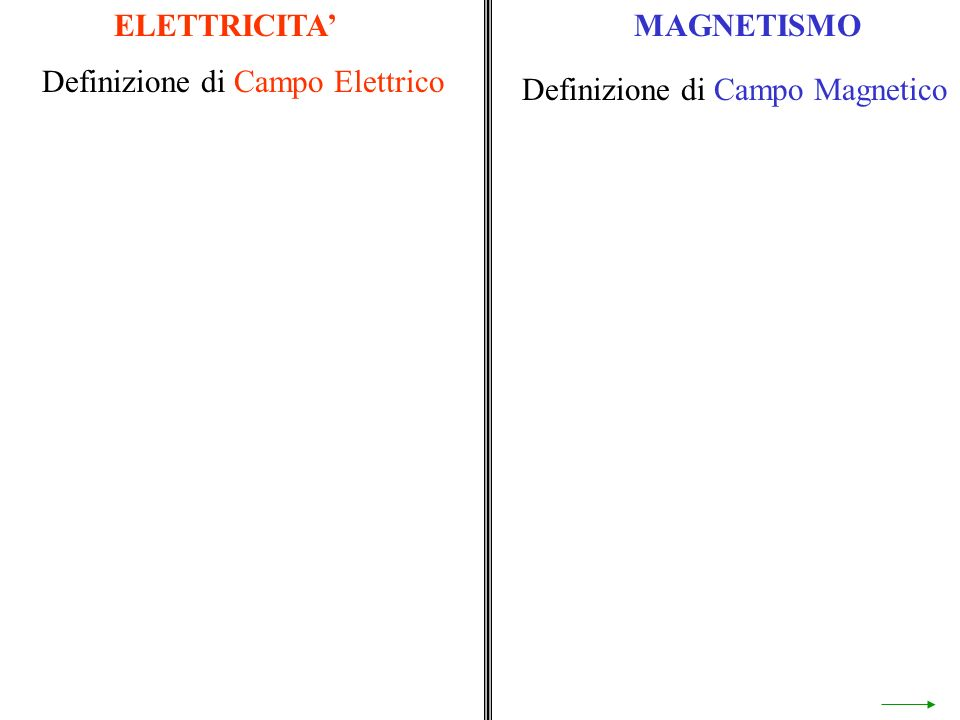 ELETTRICITAMAGNETISMO Definizione di Campo Elettrico Definizione di Campo Magnetico