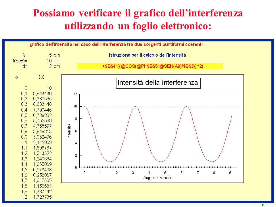 Possiamo verificare il grafico dellinterferenza utilizzando un foglio elettronico: