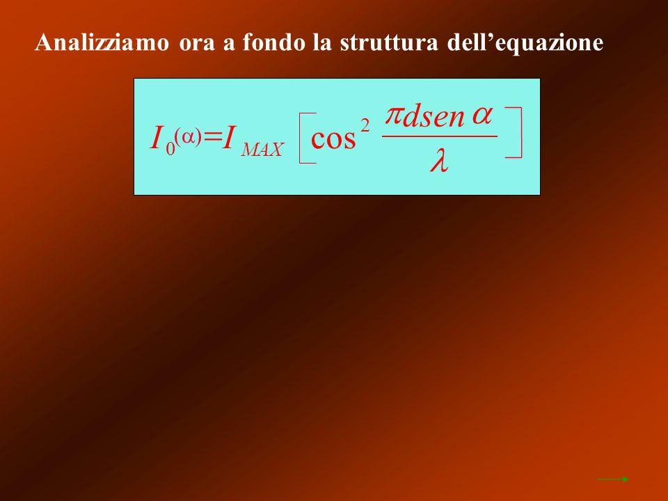 Analizziamo ora a fondo la struttura dellequazione II dsen MAX 0 2 cos