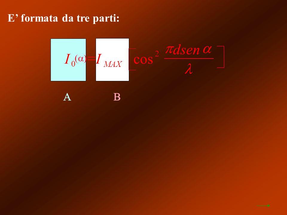 E formata da tre parti: II dsen MAX 0 2 cos