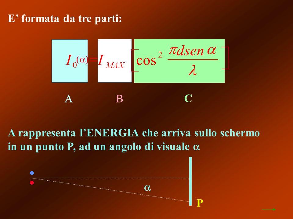E formata da tre parti: C A rappresenta lENERGIA che arriva sullo schermo in un punto P, ad un angolo di visuale P II dsen MAX 0 2 cos