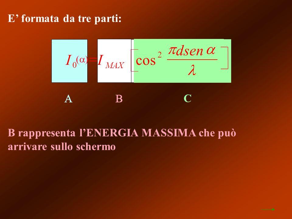 E formata da tre parti: C B rappresenta lENERGIA MASSIMA che può arrivare sullo schermo II dsen MAX 0 2 cos