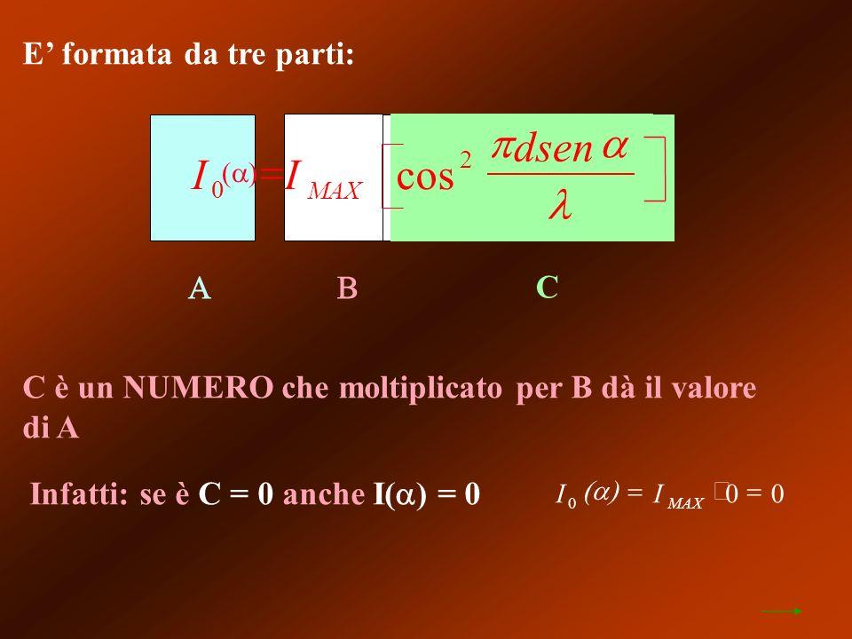 E formata da tre parti: C C è un NUMERO che moltiplicato per B dà il valore di A Infatti: se è C = 0 anche I( ) = 0 II MAX0 00 II dsen MAX 0 2 cos
