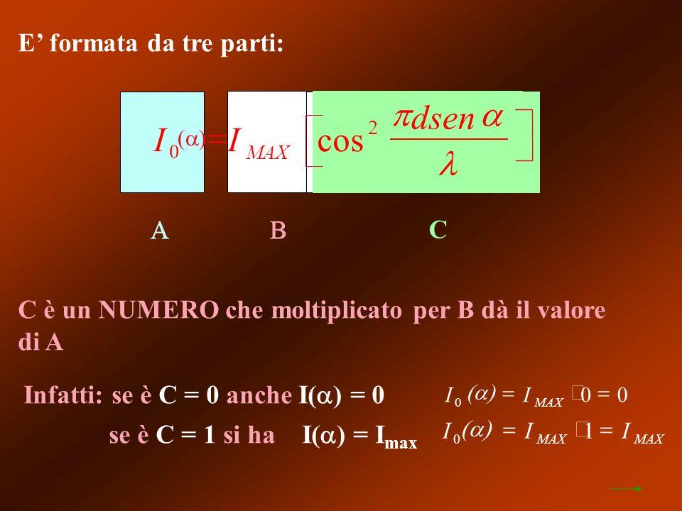 E formata da tre parti: C C è un NUMERO che moltiplicato per B dà il valore di A Infatti: se è C = 0 anche I( ) = 0 se è C = 1 si ha I( ) = I max III MAX 0 1 II dsen MAX 0 2 cos II MAX0 00