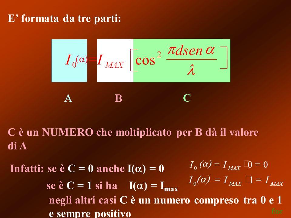 negli altri casi C è un numero compreso tra 0 e 1 e sempre positivo E formata da tre parti: C C è un NUMERO che moltiplicato per B dà il valore di A Infatti: se è C = 0 anche I( ) = 0 se è C = 1 si ha I( ) = I max fine II dsen MAX 0 2 cos III MAX 0 1 II MAX0 00