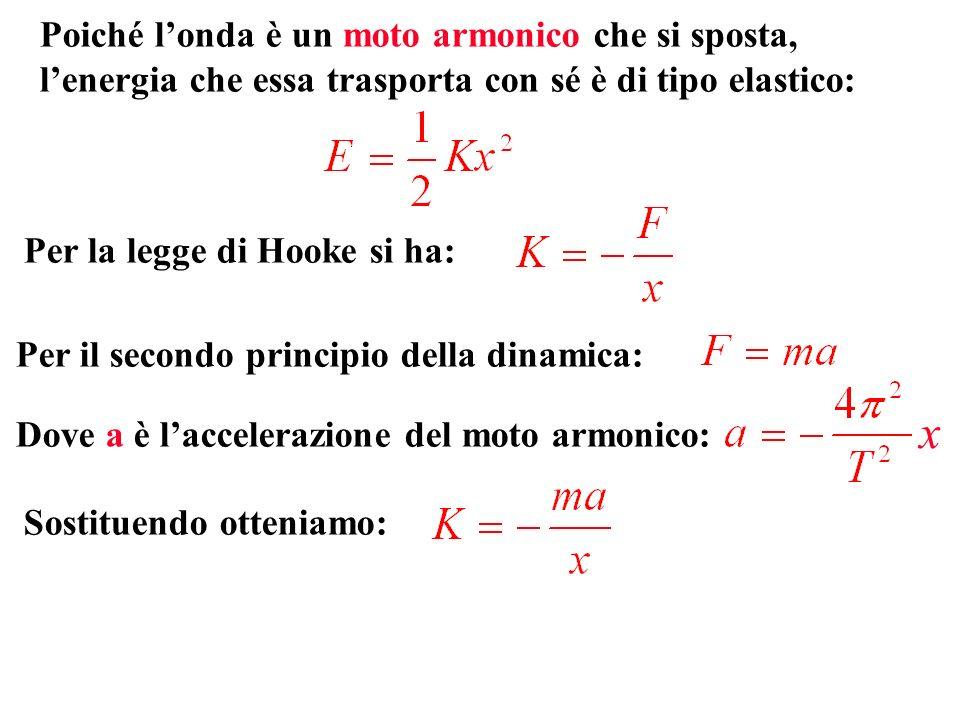 Per il secondo principio della dinamica: Poiché londa è un moto armonico che si sposta, lenergia che essa trasporta con sé è di tipo elastico: Per la legge di Hooke si ha: Dove a è laccelerazione del moto armonico: Sostituendo otteniamo: x