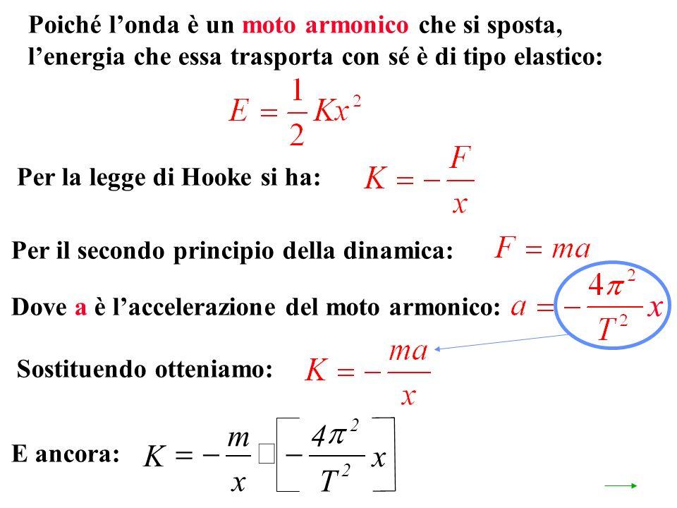 Per il secondo principio della dinamica: Poiché londa è un moto armonico che si sposta, lenergia che essa trasporta con sé è di tipo elastico: Per la legge di Hooke si ha: Dove a è laccelerazione del moto armonico: Sostituendo otteniamo: E ancora: x K m x T x 4 2 2