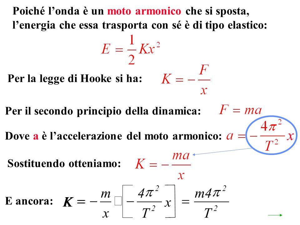 Per il secondo principio della dinamica: Poiché londa è un moto armonico che si sposta, lenergia che essa trasporta con sé è di tipo elastico: Per la legge di Hooke si ha: Dove a è laccelerazione del moto armonico: Sostituendo otteniamo: E ancora: K m T 4 2 2 x K m x T x 4 2 2