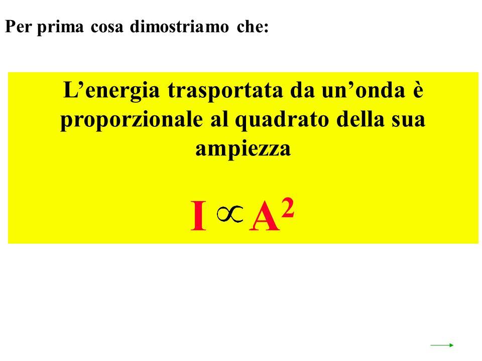 Per prima cosa dimostriamo che: Lenergia trasportata da unonda è proporzionale al quadrato della sua ampiezza I A 2