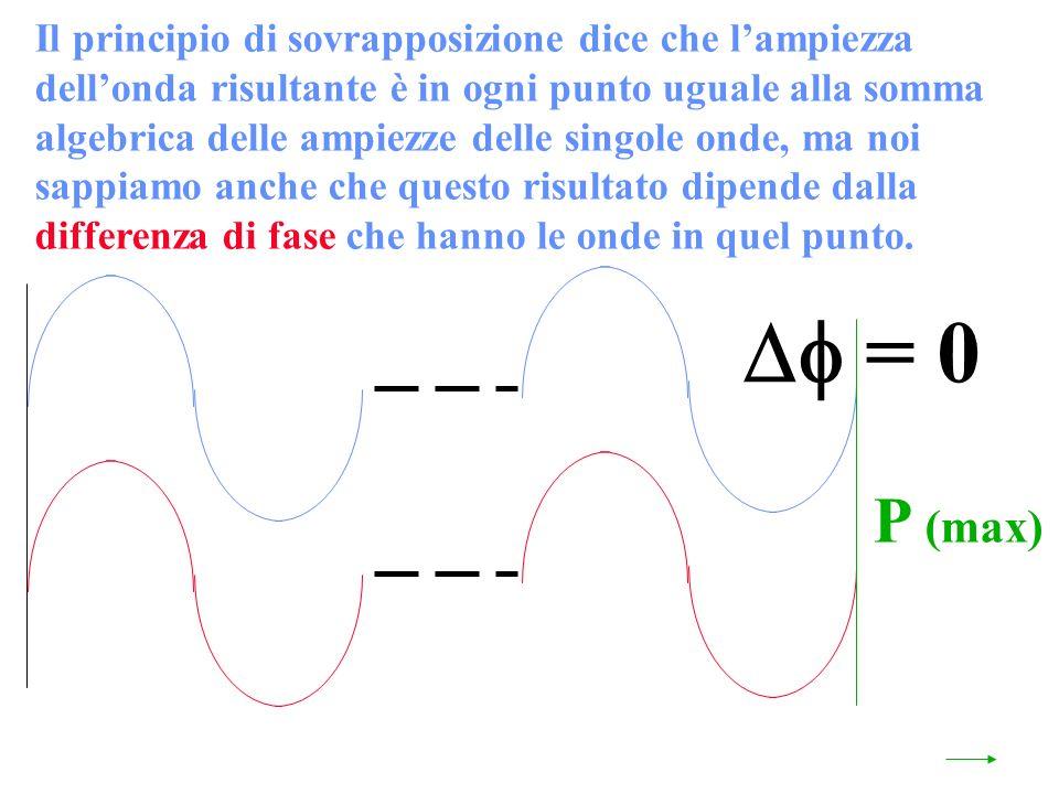 Il principio di sovrapposizione dice che lampiezza dellonda risultante è in ogni punto uguale alla somma algebrica delle ampiezze delle singole onde, ma noi sappiamo anche che questo risultato dipende dalla differenza di fase che hanno le onde in quel punto.