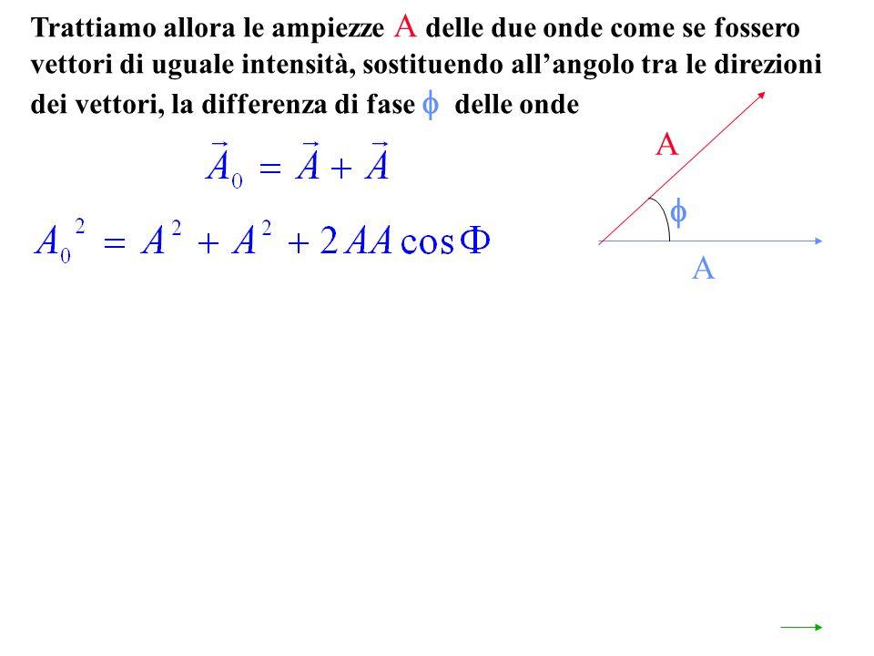 Trattiamo allora le ampiezze A delle due onde come se fossero vettori di uguale intensità, sostituendo allangolo tra le direzioni dei vettori, la differenza di fase delle onde A A