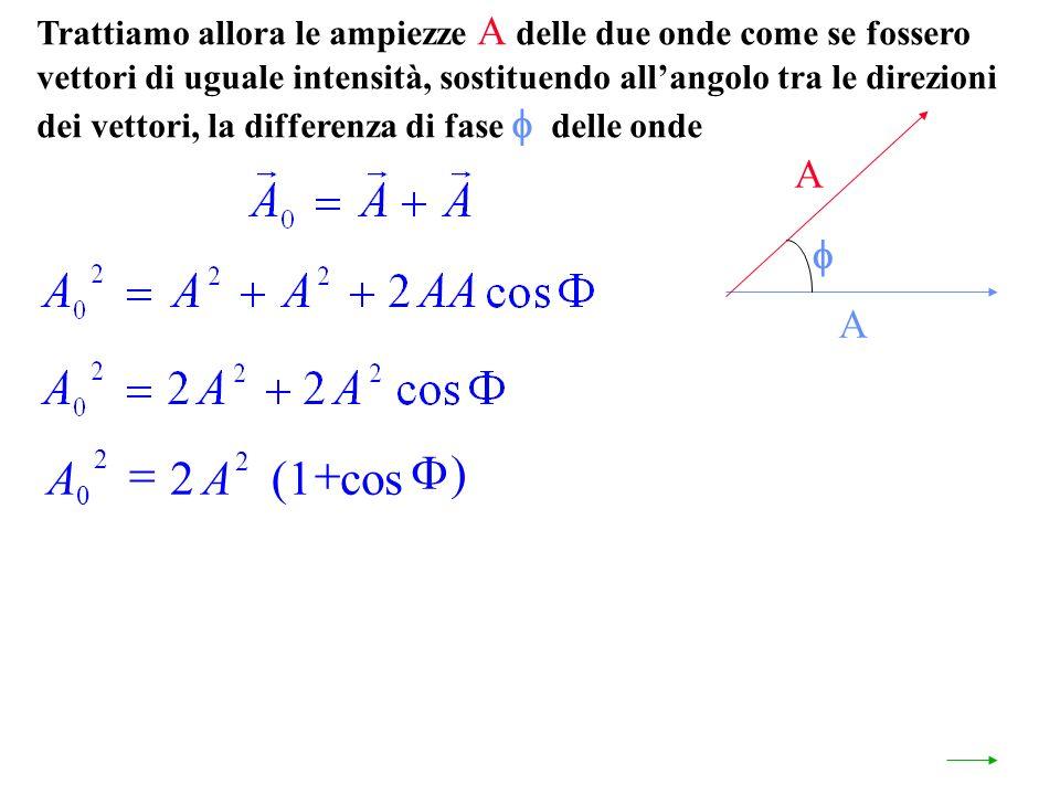 Trattiamo allora le ampiezze A delle due onde come se fossero vettori di uguale intensità, sostituendo allangolo tra le direzioni dei vettori, la differenza di fase delle onde A A AA 0 2 2 2(1 cos