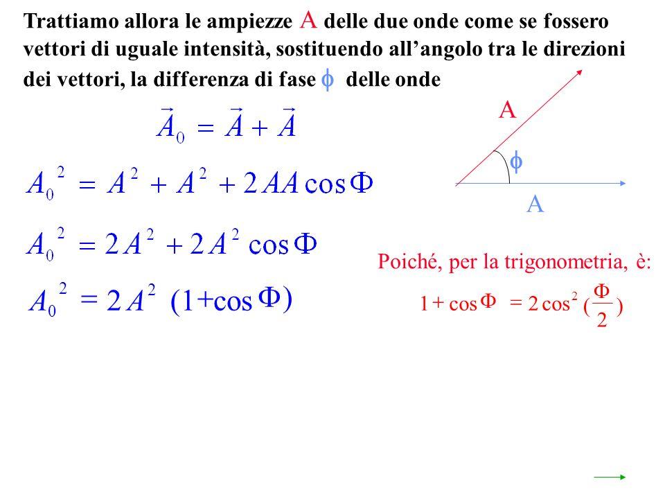 Trattiamo allora le ampiezze A delle due onde come se fossero vettori di uguale intensità, sostituendo allangolo tra le direzioni dei vettori, la differenza di fase delle onde A A Poiché, per la trigonometria, è: 12 2 2 cos AA 0 2 2 2(1 cos ()