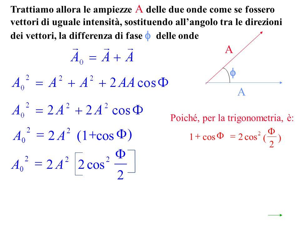 Trattiamo allora le ampiezze A delle due onde come se fossero vettori di uguale intensità, sostituendo allangolo tra le direzioni dei vettori, la differenza di fase delle onde A A Poiché, per la trigonometria, è: AA 0 2 22 22 2 cos AA 0 2 2 2(1 cos 12 2 2 cos ()