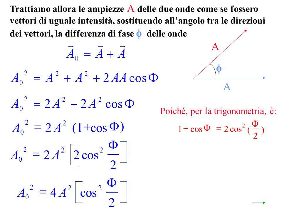Trattiamo allora le ampiezze A delle due onde come se fossero vettori di uguale intensità, sostituendo allangolo tra le direzioni dei vettori, la differenza di fase delle onde A A Poiché, per la trigonometria, è: AA 0 2 22 4 2 cos AA 0 2 22 22 2 cos AA 0 2 2 2(1 cos 12 2 2 cos ()