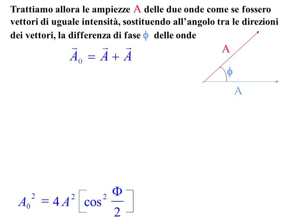 Trattiamo allora le ampiezze A delle due onde come se fossero vettori di uguale intensità, sostituendo allangolo tra le direzioni dei vettori, la differenza di fase delle onde A A AA 0 2 22 4 2 cos