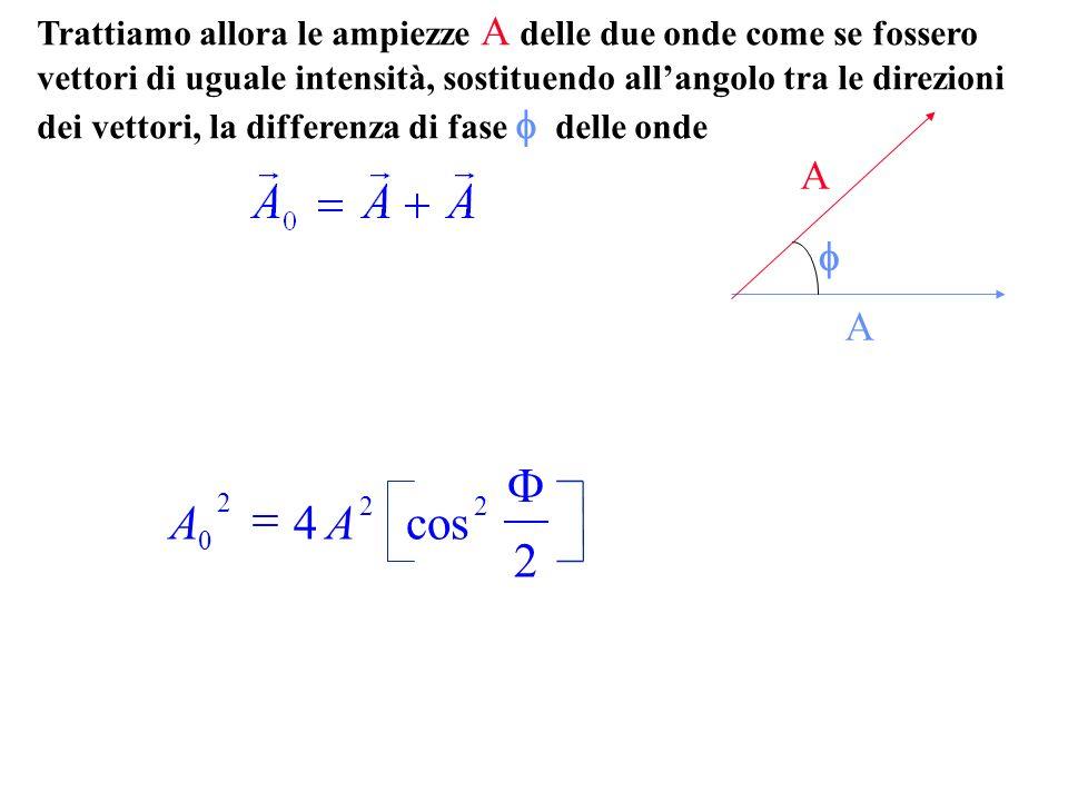 AA 0 2 22 4 2 cos Trattiamo allora le ampiezze A delle due onde come se fossero vettori di uguale intensità, sostituendo allangolo tra le direzioni dei vettori, la differenza di fase delle onde A A