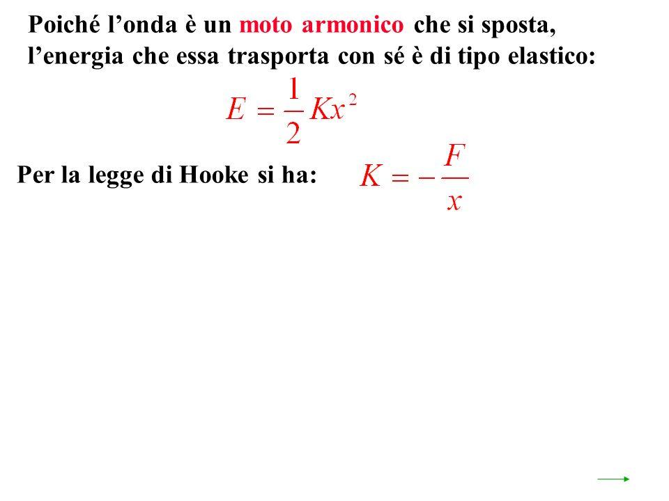 Per la legge di Hooke si ha: Poiché londa è un moto armonico che si sposta, lenergia che essa trasporta con sé è di tipo elastico: