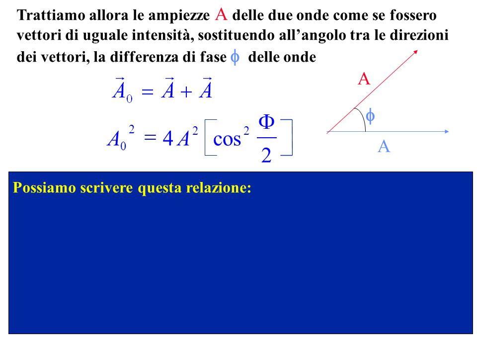 Trattiamo allora le ampiezze A delle due onde come se fossero vettori di uguale intensità, sostituendo allangolo tra le direzioni dei vettori, la differenza di fase delle onde A A Possiamo scrivere questa relazione: AA 0 2 22 4 2 cos