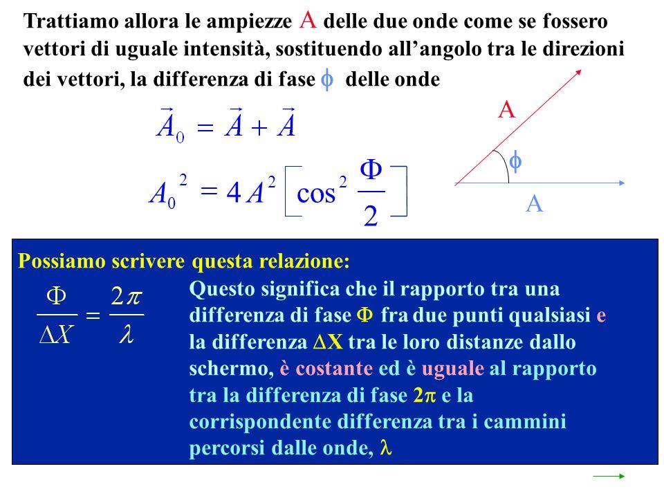 Trattiamo allora le ampiezze A delle due onde come se fossero vettori di uguale intensità, sostituendo allangolo tra le direzioni dei vettori, la differenza di fase delle onde A A Possiamo scrivere questa relazione: Questo significa che il rapporto tra una differenza di fase fra due punti qualsiasi e la differenza X tra le loro distanze dallo schermo, è costante ed è uguale al rapporto tra la differenza di fase 2 e la corrispondente differenza tra i cammini percorsi dalle onde, AA 0 2 22 4 2 cos