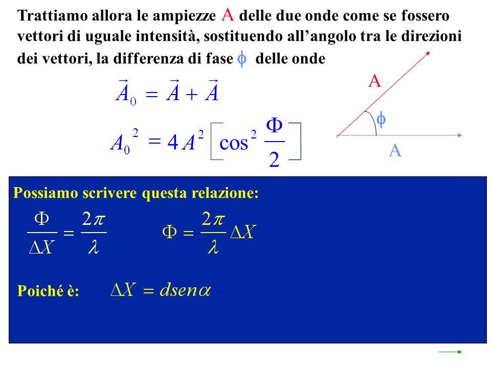 Trattiamo allora le ampiezze A delle due onde come se fossero vettori di uguale intensità, sostituendo allangolo tra le direzioni dei vettori, la differenza di fase delle onde A A Possiamo scrivere questa relazione: Poiché è: AA 0 2 22 4 2 cos