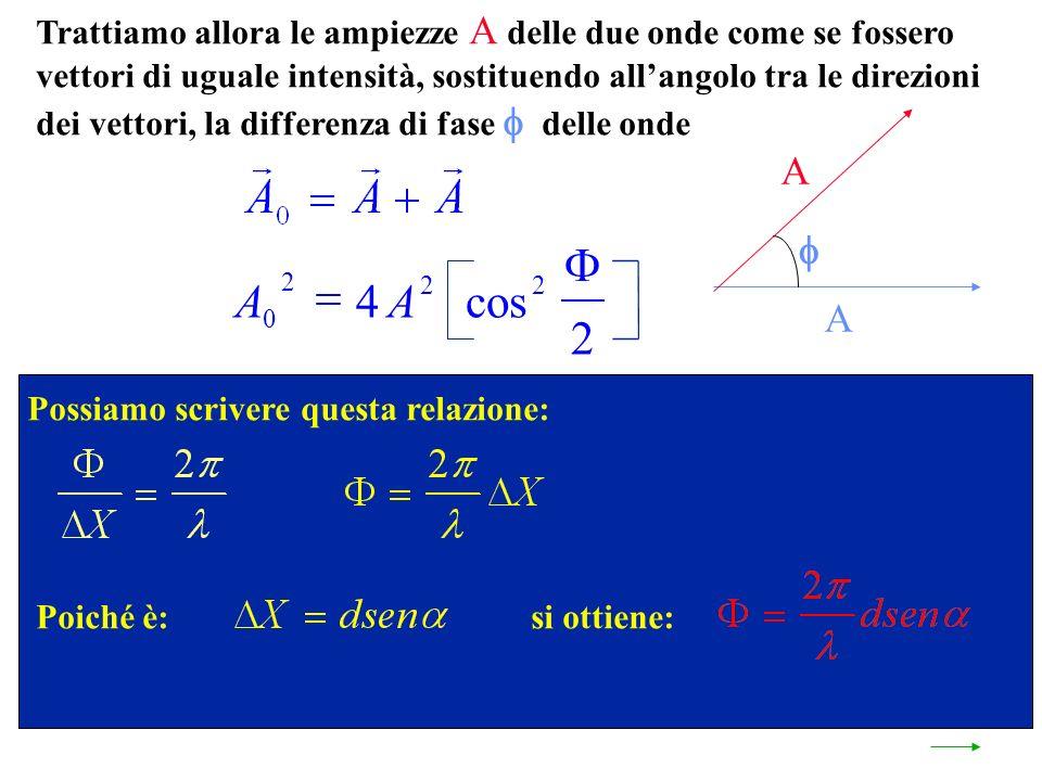 Trattiamo allora le ampiezze A delle due onde come se fossero vettori di uguale intensità, sostituendo allangolo tra le direzioni dei vettori, la differenza di fase delle onde A A Possiamo scrivere questa relazione: Poiché è:si ottiene: AA 0 2 22 4 2 cos