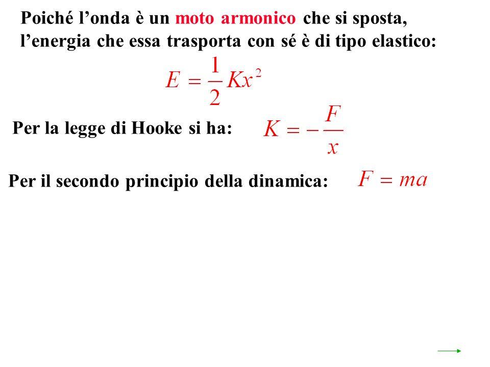 Per il secondo principio della dinamica: Poiché londa è un moto armonico che si sposta, lenergia che essa trasporta con sé è di tipo elastico: Per la legge di Hooke si ha: