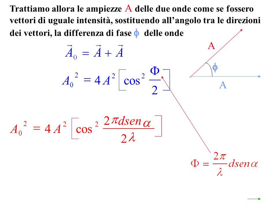 Trattiamo allora le ampiezze A delle due onde come se fossero vettori di uguale intensità, sostituendo allangolo tra le direzioni dei vettori, la differenza di fase delle onde A A AA 0 2 22 4 2 cos AA dsen 0 2 22 4 2 2 cos