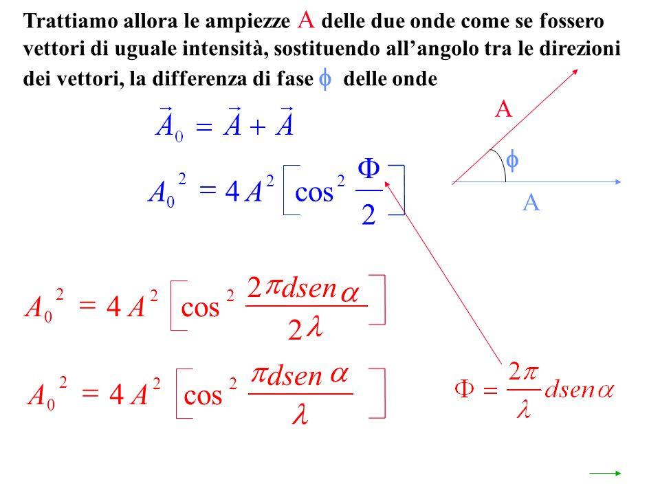 Trattiamo allora le ampiezze A delle due onde come se fossero vettori di uguale intensità, sostituendo allangolo tra le direzioni dei vettori, la differenza di fase delle onde A A AA 0 2 22 4 2 cos AA dsen 0 2 22 4 cos AA dsen 0 2 22 4 2 2 cos