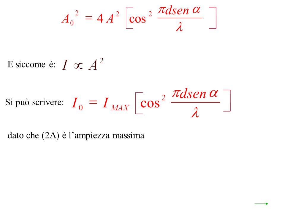 E siccome è: Si può scrivere: dato che (2A) è lampiezza massima AA dsen 0 2 22 4 cos II dsen MAX 0 2 cos