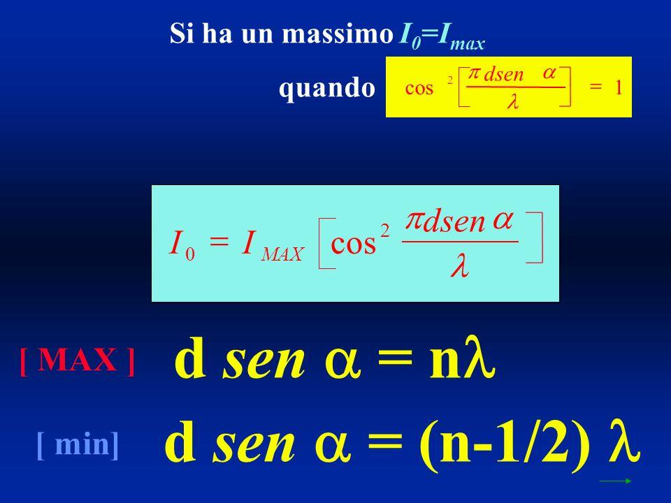 Si ha un massimo I 0 =I max quando d sen = n d sen = (n-1/2) [ MAX ] [ min] II dsen MAX 0 2 cos cos 2 1 dsen