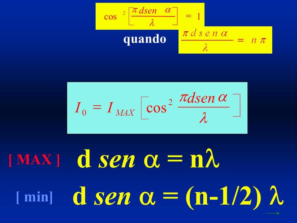 cos 2 1 dsen quando d sen = n d sen = (n-1/2) [ MAX ] [ min] II dsen MAX 0 2 cos