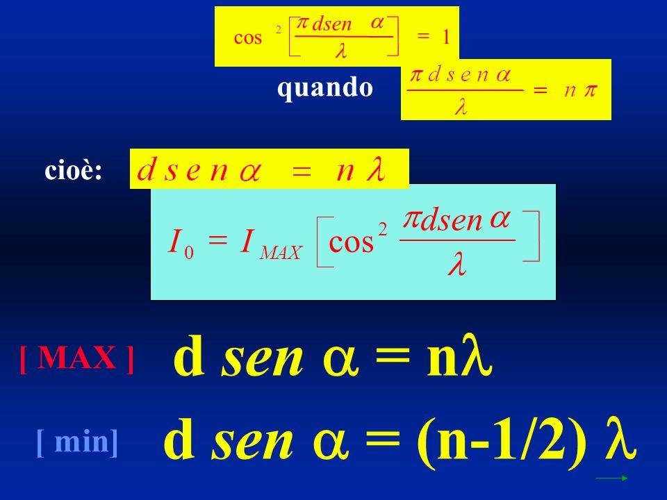 cos 2 1 dsen II dsen MAX 0 2 cos d sen = n d sen = (n-1/2) [ MAX ] [ min] quando cioè:
