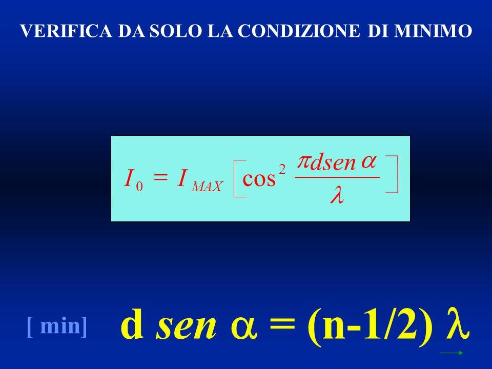 d sen = (n-1/2) [ min] VERIFICA DA SOLO LA CONDIZIONE DI MINIMO II dsen MAX 0 2 cos
