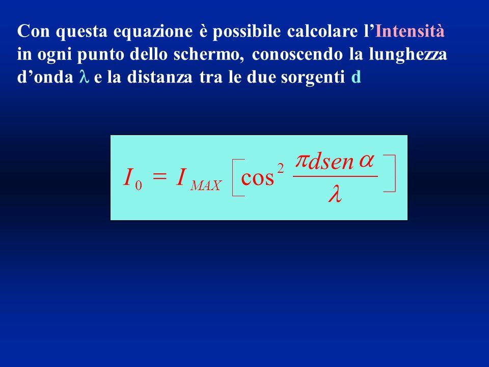 Con questa equazione è possibile calcolare lIntensità in ogni punto dello schermo, conoscendo la lunghezza donda e la distanza tra le due sorgenti d II dsen MAX 0 2 cos