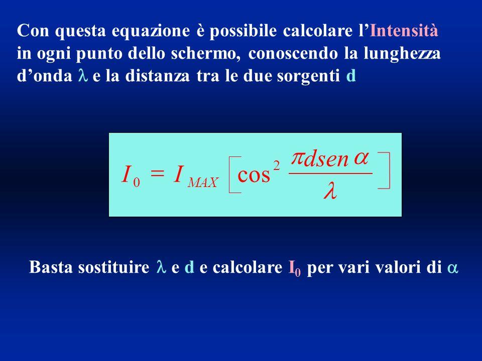 Con questa equazione è possibile calcolare lIntensità in ogni punto dello schermo, conoscendo la lunghezza donda e la distanza tra le due sorgenti d Basta sostituire e d e calcolare I 0 per vari valori di II dsen MAX 0 2 cos