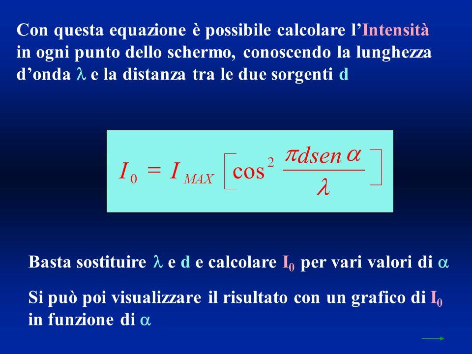 Con questa equazione è possibile calcolare lIntensità in ogni punto dello schermo, conoscendo la lunghezza donda e la distanza tra le due sorgenti d Basta sostituire e d e calcolare I 0 per vari valori di Si può poi visualizzare il risultato con un grafico di I 0 in funzione di II dsen MAX 0 2 cos