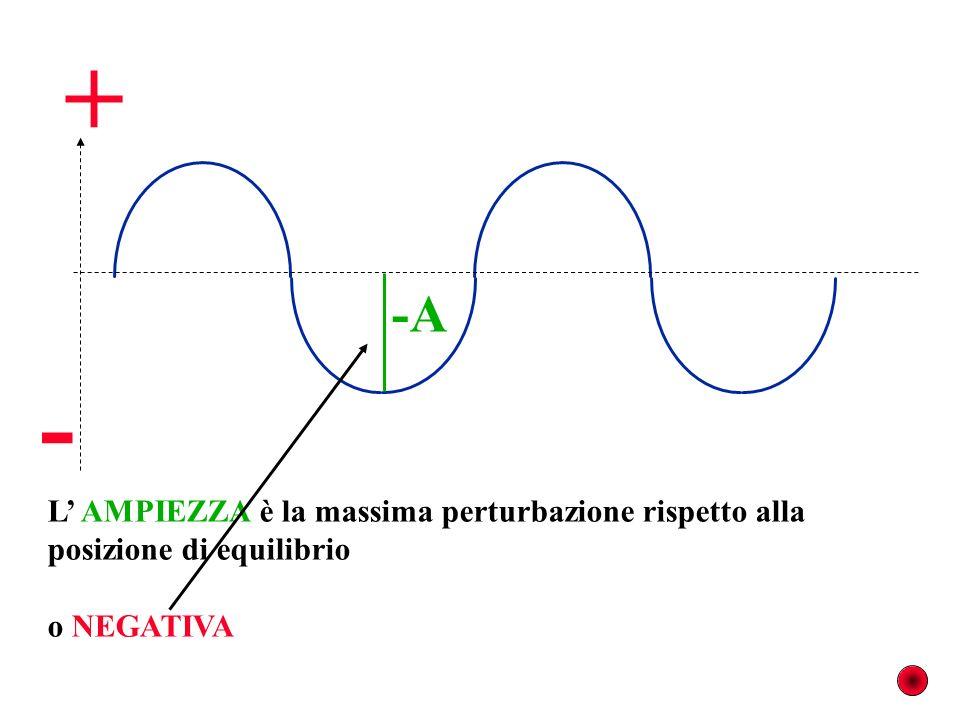 -A L AMPIEZZA è la massima perturbazione rispetto alla posizione di equilibrio o NEGATIVA - +