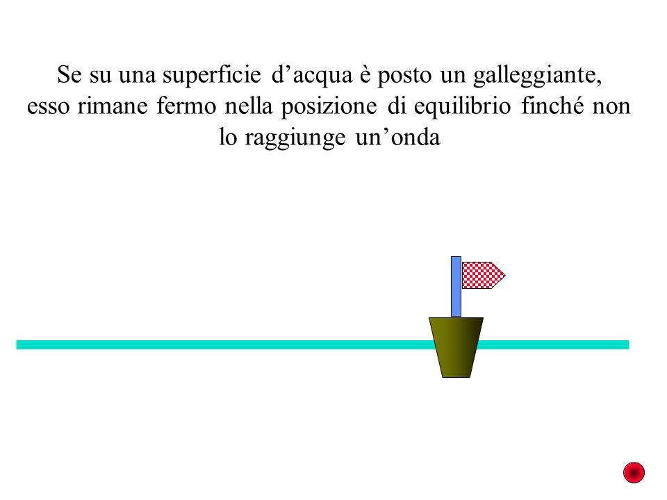 Se su una superficie dacqua è posto un galleggiante, esso rimane fermo nella posizione di equilibrio finché non lo raggiunge unonda