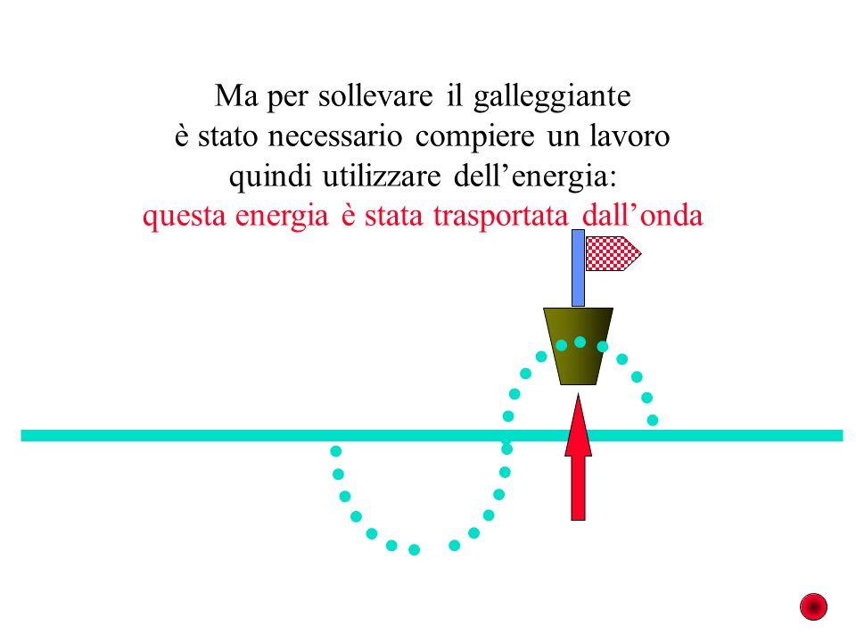 Ma per sollevare il galleggiante è stato necessario compiere un lavoro quindi utilizzare dellenergia: questa energia è stata trasportata dallonda
