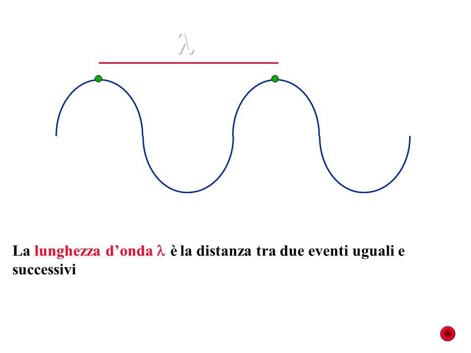 La lunghezza donda è la distanza tra due eventi uguali e successivi