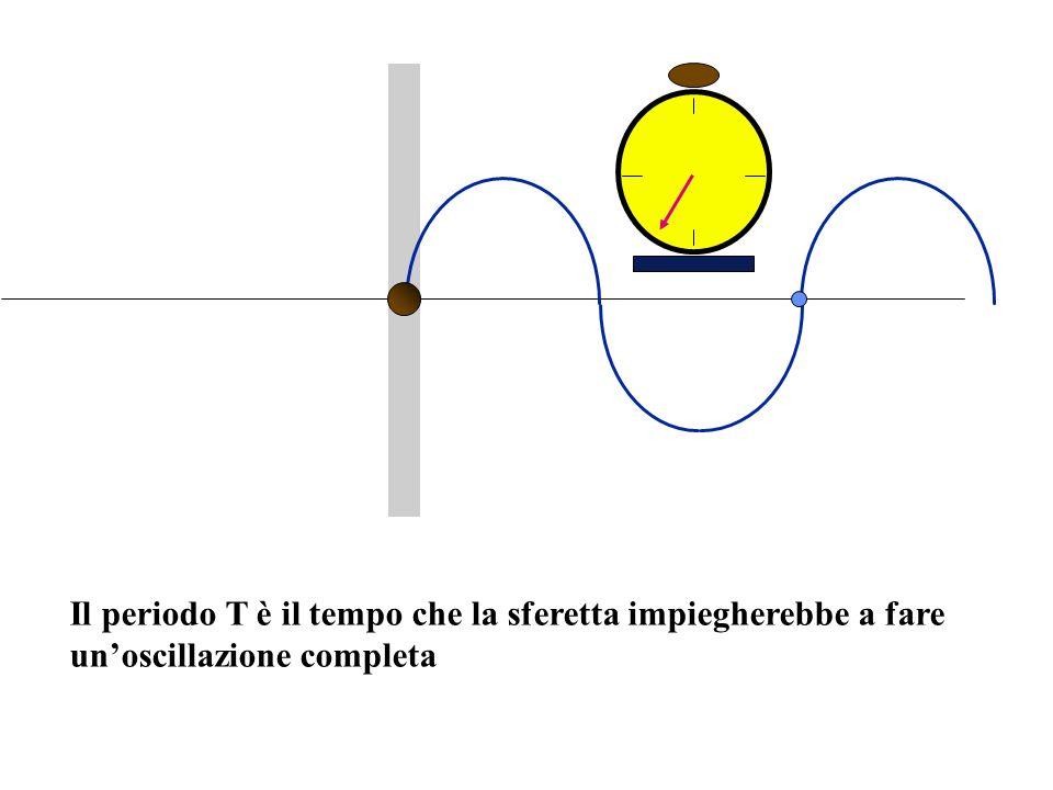 Il periodo T è il tempo che la sferetta impiegherebbe a fare unoscillazione completa