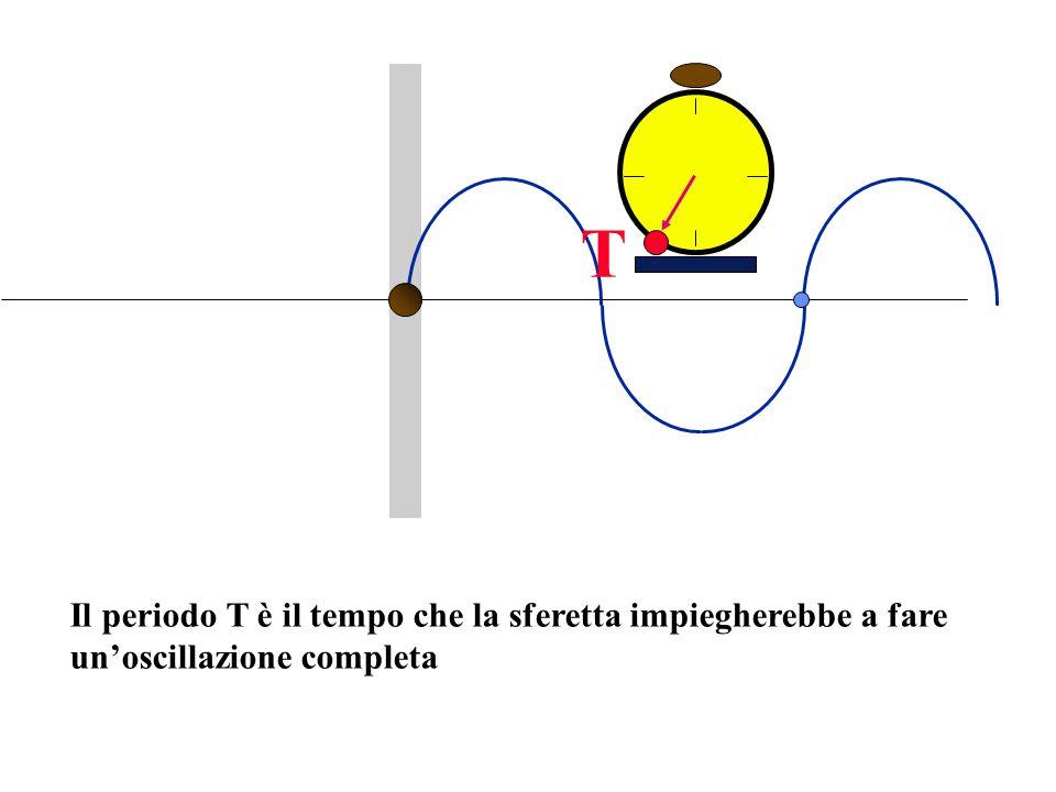 Il periodo T è il tempo che la sferetta impiegherebbe a fare unoscillazione completa T